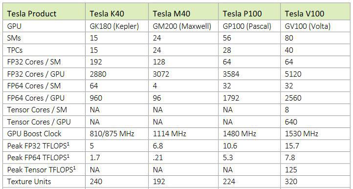 Nvidia-Tesla-comparasion-tech-news-sinhala