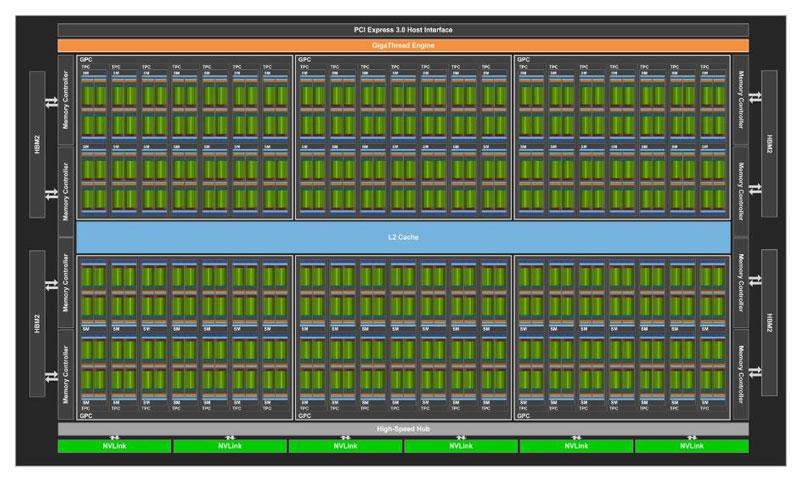 volta-gv100-full-gpu-with-84-sm-units-tech-news-sinhala