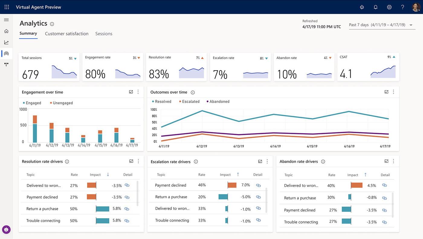 Power Virtual Agent bot analytics tech news sri lanka