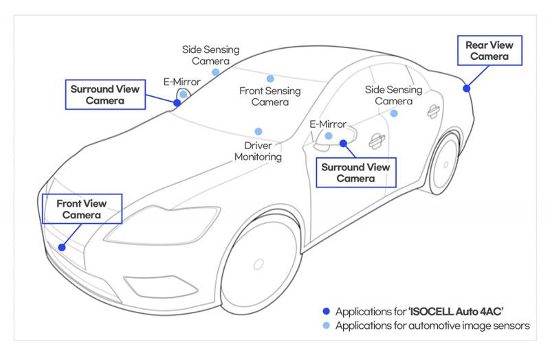Image Sensor For Tesla Cars